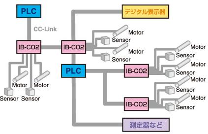 ib-c02_001